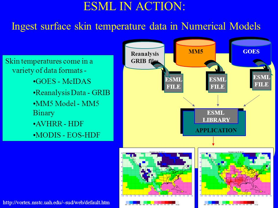Skin temperatures come in a variety of data formats - GOES - McIDAS Reanalysis Data - GRIB MM5 Model - MM5 Binary AVHRR - HDF MODIS - EOS-HDF ESML IN ACTION: Ingest surface skin temperature data in Numerical Models Reanalysis GRIB files Reanalysis GRIB files MM5 GOES ESML FILE ESML FILE ESML FILE ESML LIBRARY APPLICATION