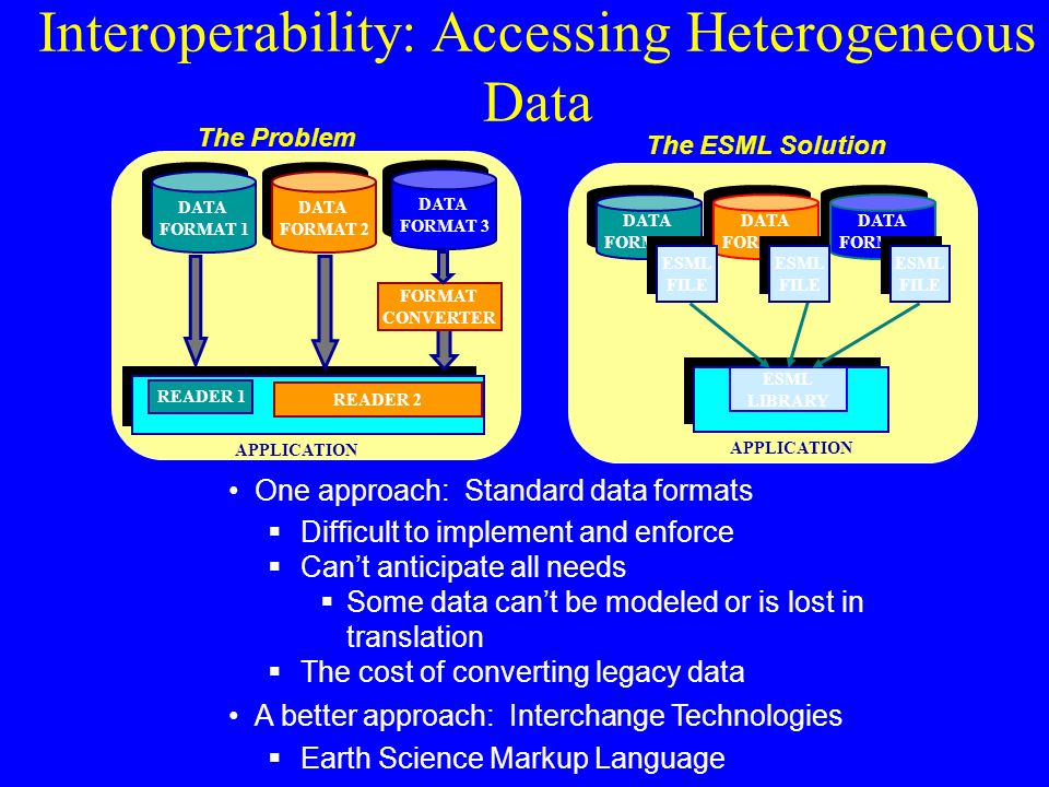 One approach: Standard data formats  Difficult to implement and enforce  Can't anticipate all needs  Some data can't be modeled or is lost in translation  The cost of converting legacy data A better approach: Interchange Technologies  Earth Science Markup Language Interoperability: Accessing Heterogeneous Data The Problem DATA FORMAT 1 DATA FORMAT 1 DATA FORMAT 2 DATA FORMAT 2 DATA FORMAT 3 DATA FORMAT 3 READER 1 READER 2 FORMAT CONVERTER APPLICATION ESML LIBRARY APPLICATION DATA FORMAT 1 DATA FORMAT 1 DATA FORMAT 2 DATA FORMAT 2 DATA FORMAT 3 DATA FORMAT 3 The ESML Solution ESML FILE ESML FILE ESML FILE ESML FILE ESML FILE ESML FILE