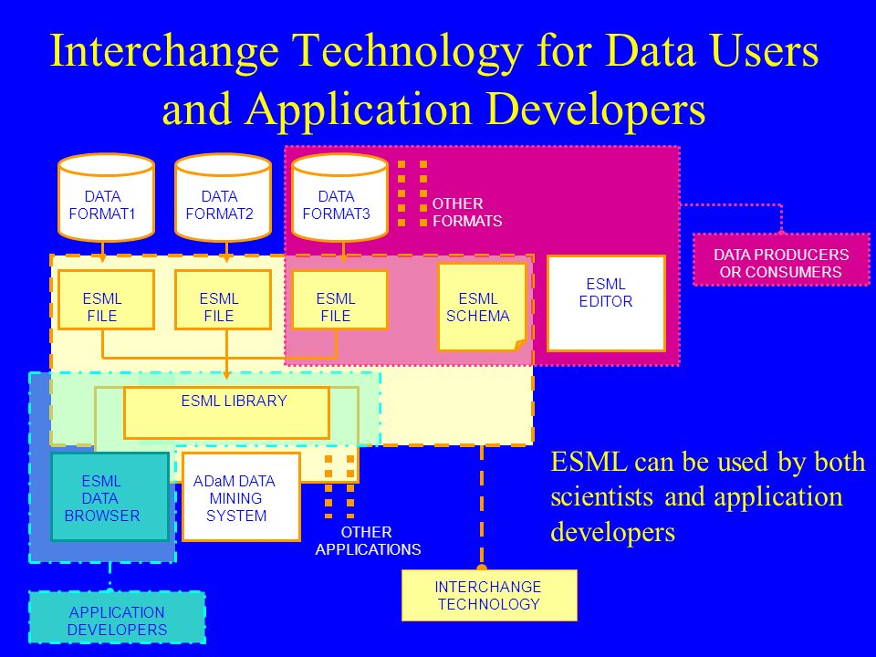 Interchange Technology for Data Users and Application Developers DATA FORMAT1 DATA FORMAT2 DATA FORMAT3 OTHER FORMATS ESML FILE ESML SCHEMA ESML DATA BROWSER ADaM DATA MINING SYSTEM OTHER APPLICATIONS ESML EDITOR ESML FILE ESML SCHEMA INTERCHANGE TECHNOLOGY DATA PRODUCERS OR CONSUMERS APPLICATION DEVELOPERS ESML can be used by both scientists and application developers ESML LIBRARY