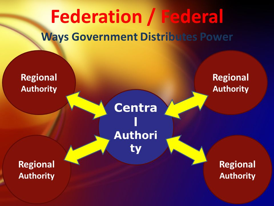 Federation / Federal Ways Government Distributes Power Regional Authority Centra l Authori ty Regional Authority