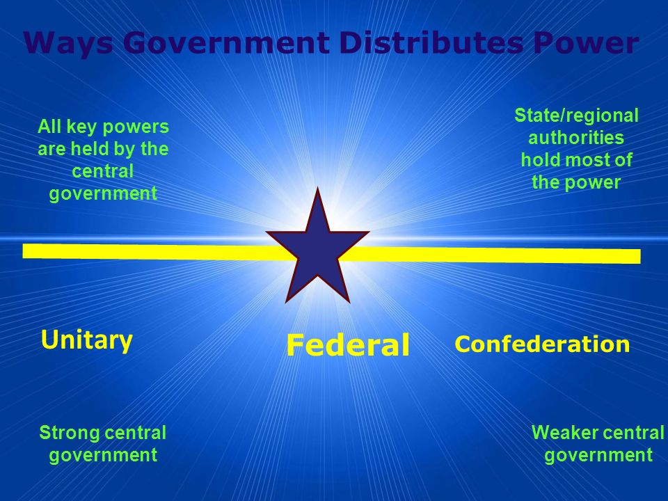 Ways Government Distributes Power Federal Unitary Confederation All key powers are held by the central government State/regional authorities hold most of the power Strong central government Weaker central government
