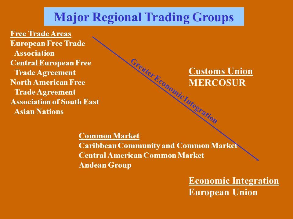 Regionaleconomicintegration Free Trade Area Customs Union Common