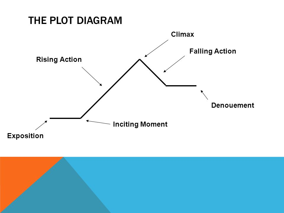THE PLOT DIAGRAM Exposition Inciting Moment Rising Action Climax Falling Action Denouement