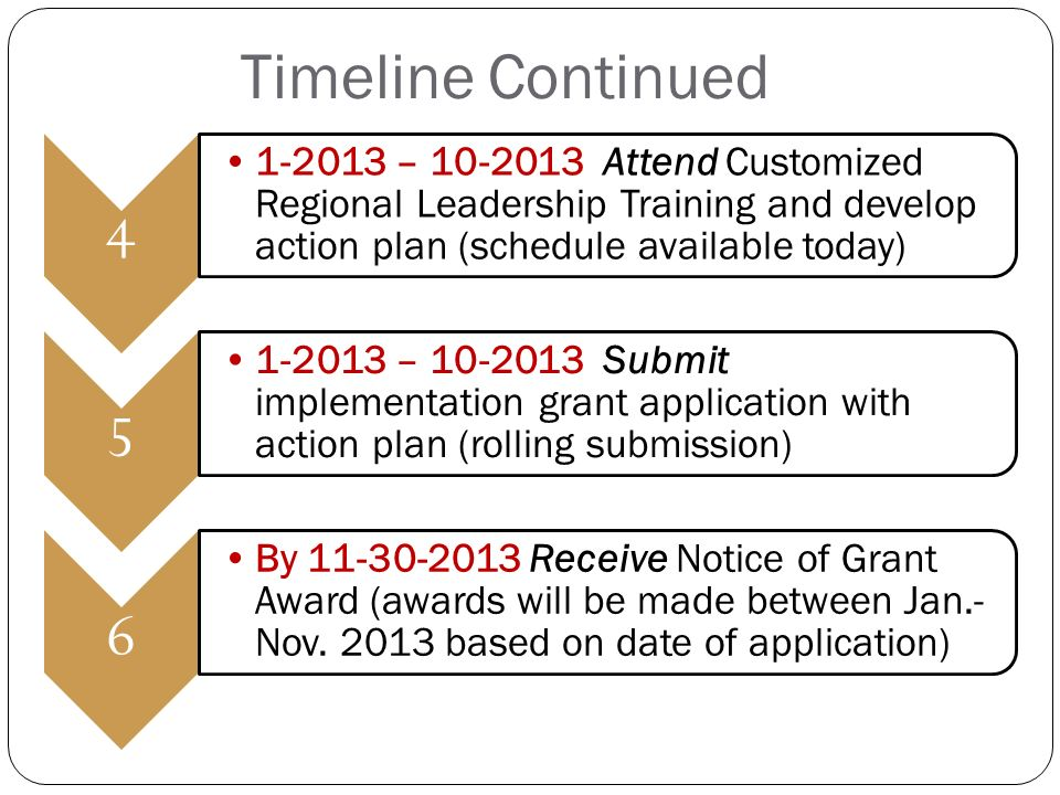 – Attend Customized Regional Leadership Training and develop action plan (schedule available today) – Submit implementation grant application with action plan (rolling submission) 6 By Receive Notice of Grant Award (awards will be made between Jan.- Nov.