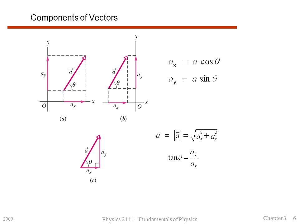 2009 Physics 2111 Fundamentals of Physics Chapter 3 6 Components of Vectors
