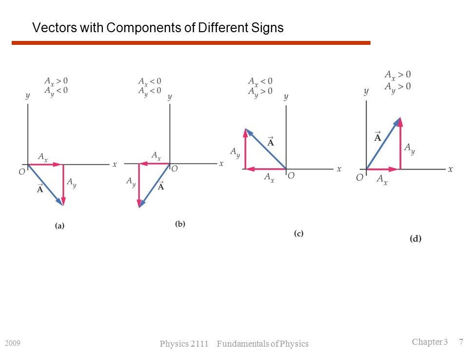 2009 Physics 2111 Fundamentals of Physics Chapter 3 7 Vectors with Components of Different Signs