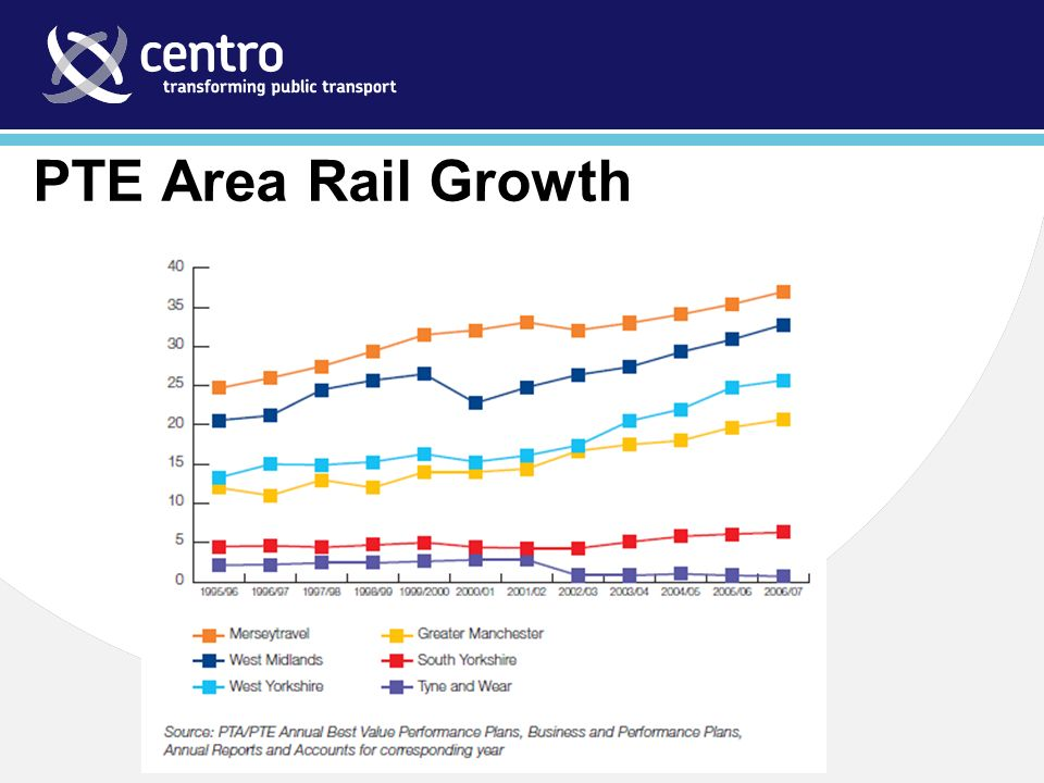 PTE Area Rail Growth