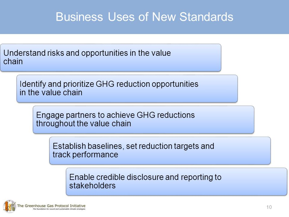 10 Understand risks and opportunities in the value chain Identify and prioritize GHG reduction opportunities in the value chain Engage partners to achieve GHG reductions throughout the value chain Establish baselines, set reduction targets and track performance Enable credible disclosure and reporting to stakeholders Business Uses of New Standards