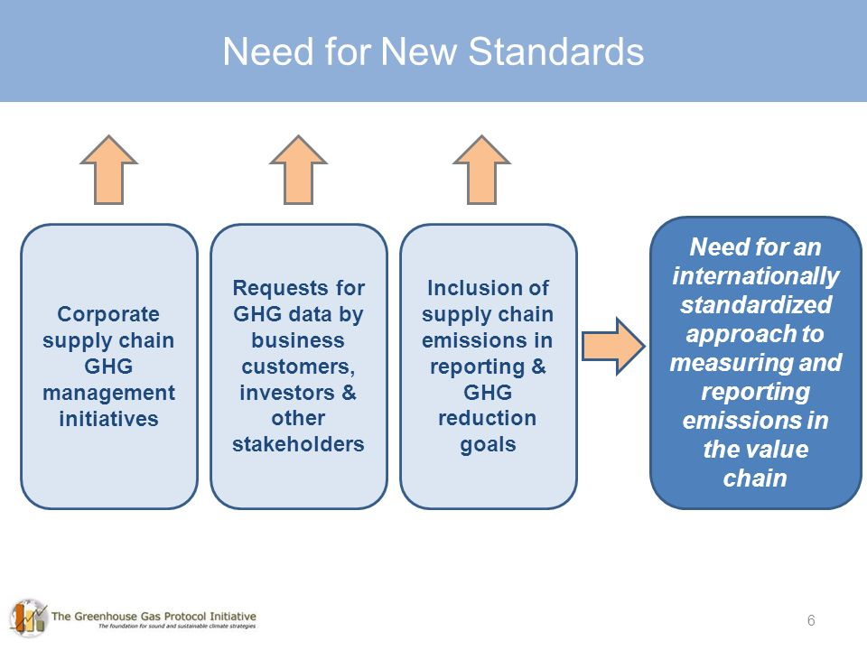 6 6 Need for New Standards Need for an internationally standardized approach to measuring and reporting emissions in the value chain Requests for GHG data by business customers, investors & other stakeholders Inclusion of supply chain emissions in reporting & GHG reduction goals Corporate supply chain GHG management initiatives
