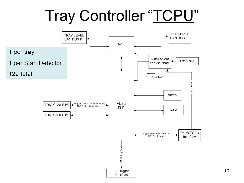 10 Tray Controller TCPU 1 per tray 1 per Start Detector 122 total