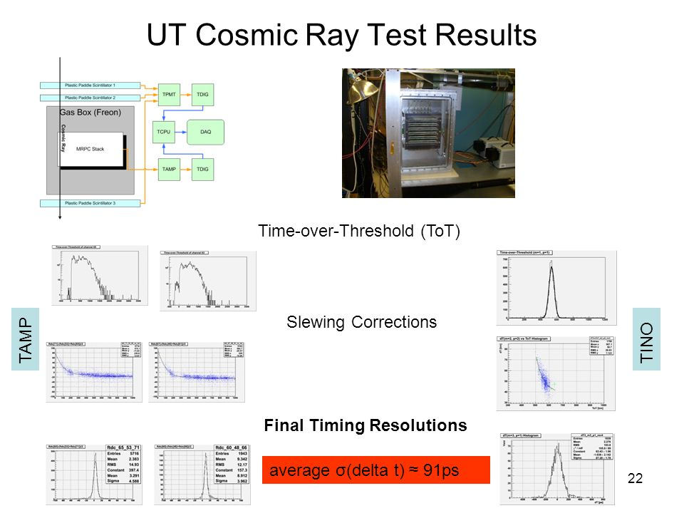 22 UT Cosmic Ray Test Results Time-over-Threshold (ToT) Slewing Corrections Final Timing Resolutions average σ(delta t) ≈ 91ps TAMPTINO