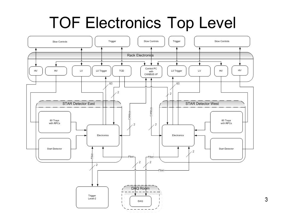 3 TOF Electronics Top Level