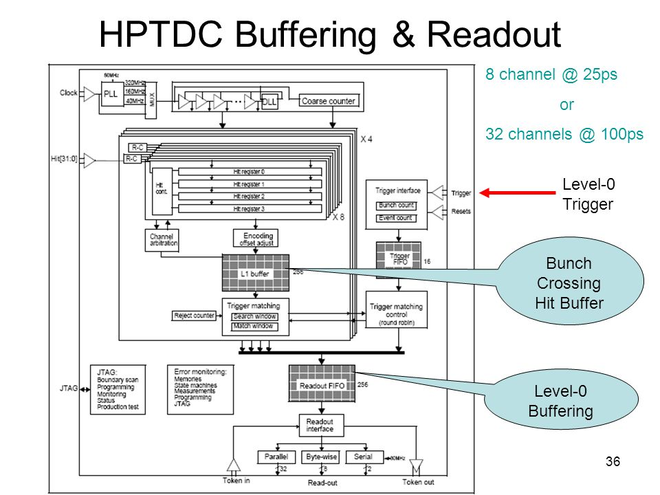 36 HPTDC Buffering & Readout Level-0 Trigger Bunch Crossing Hit Buffer Level-0 Buffering 8 25ps or ps