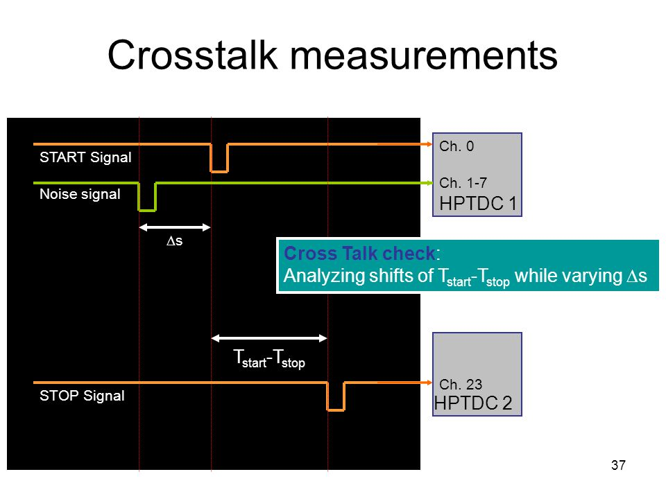 37 Crosstalk measurements Noise signal START Signal STOP Signal ss HPTDC 1 Ch.