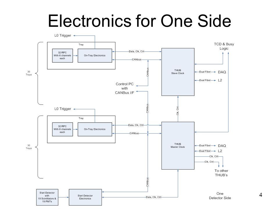 4 Electronics for One Side