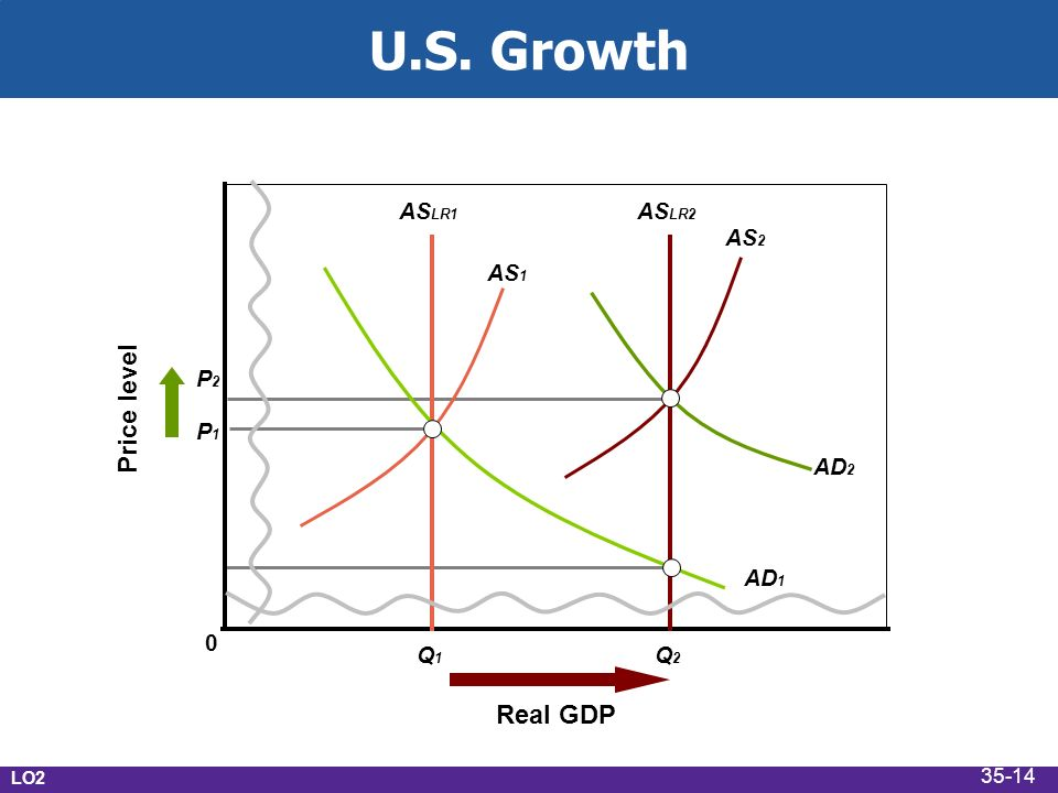 P1P1 P2P2 Q2Q2 Q1Q1 0 Price level Real GDP AS LR1 AS LR2 AS 1 AS 2 AD 1 AD 2 U.S. Growth LO