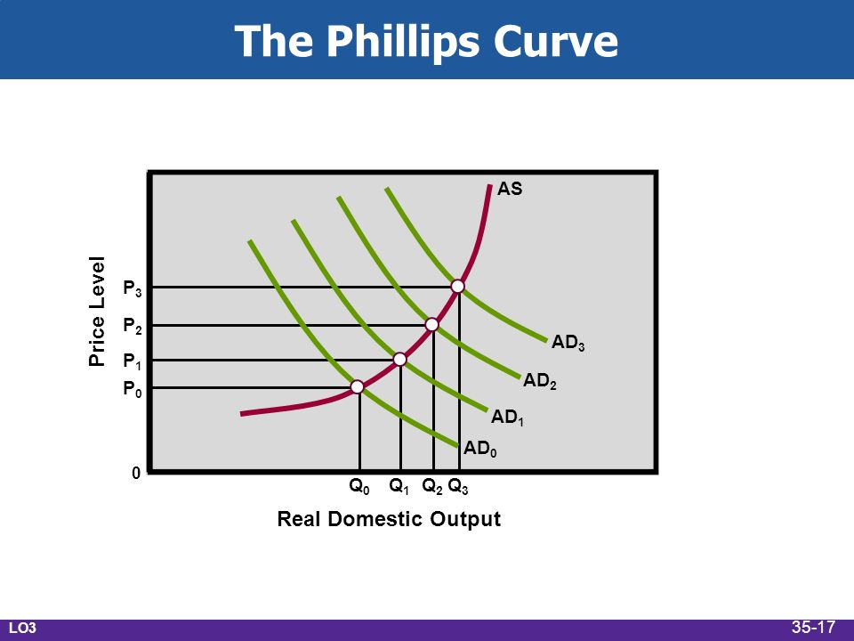 The Phillips Curve Real Domestic Output Price Level 0 P0P0 P1P1 P2P2 P3P3 Q0Q0 Q1Q1 Q2Q2 Q3Q3 AD 0 AD 1 AD 2 AD 3 AS LO