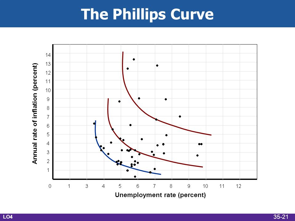 The Phillips Curve LO Annual rate of inflation (percent) Unemployment rate (percent) 35-21