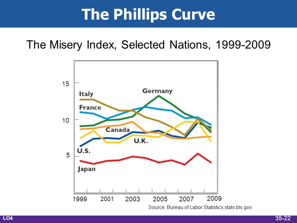The Phillips Curve The Misery Index, Selected Nations, Source: Bureau of Labor Statistics,stats.bls.gov LO