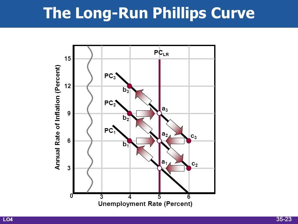 The Long-Run Phillips Curve Annual Rate of Inflation (Percent) Unemployment Rate (Percent) PC LR PC 3 PC 2 PC 1 a1a1 b1b1 a2a2 a3a3 b2b2 b3b3 c3c3 c2c2 LO