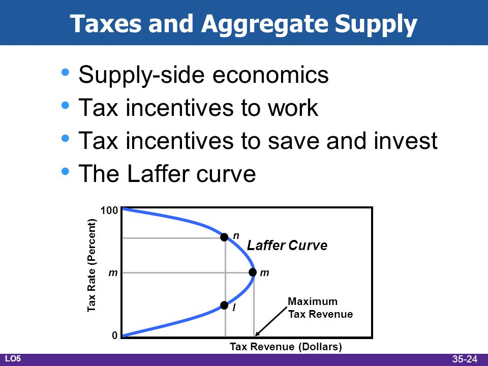 Taxes and Aggregate Supply Supply-side economics Tax incentives to work Tax incentives to save and invest The Laffer curve Tax Rate (Percent) Tax Revenue (Dollars) 100 m 0 n l m Laffer Curve Maximum Tax Revenue LO