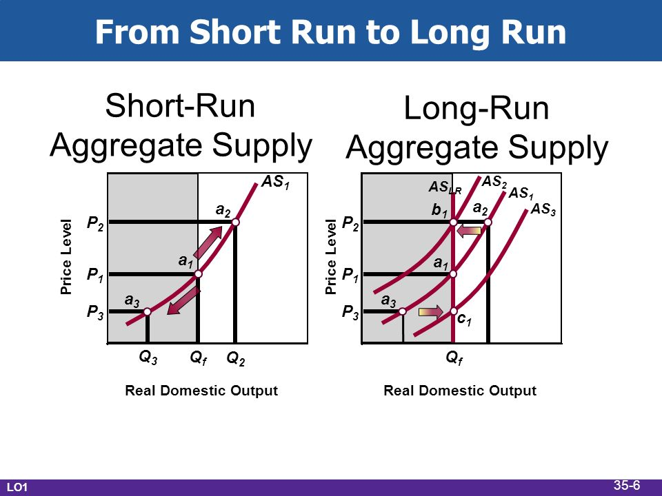 From Short Run to Long Run P3P3 P1P1 P2P2 P3P3 P1P1 P2P2 Real Domestic Output QfQf Short-Run Aggregate Supply Long-Run Aggregate Supply a1a1 a2a2 a3a3 b1b1 c1c1 Price Level AS 3 AS 2 AS 1 AS LR QfQf Q2Q2 Q3Q3 AS 1 a1a1 a2a2 a3a3 LO1 35-6