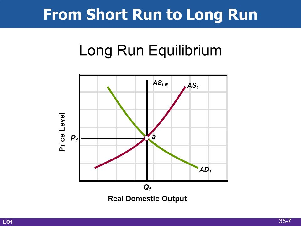 From Short Run to Long Run Real Domestic Output Long Run Equilibrium Price Level P1P1 QfQf a AS 1 AS LR AD 1 LO1 35-7