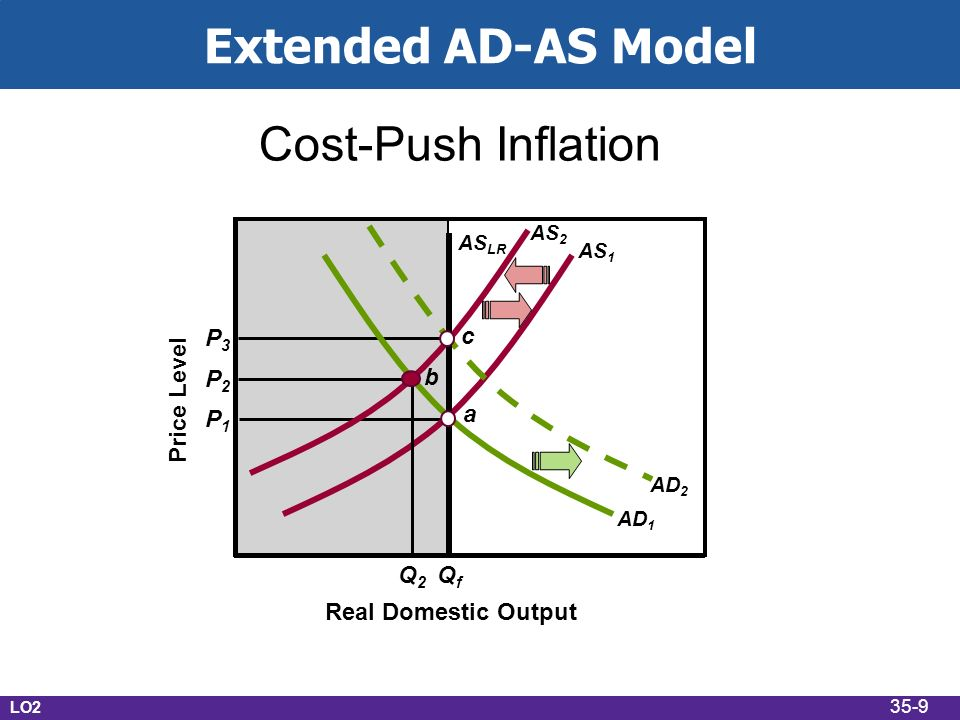 Extended AD-AS Model Real Domestic Output Cost-Push Inflation Price Level P1P1 QfQf a AS 1 AS LR AD 1 AD 2 AS 2 b c P2P2 P3P3 Q2Q2 LO2 35-9