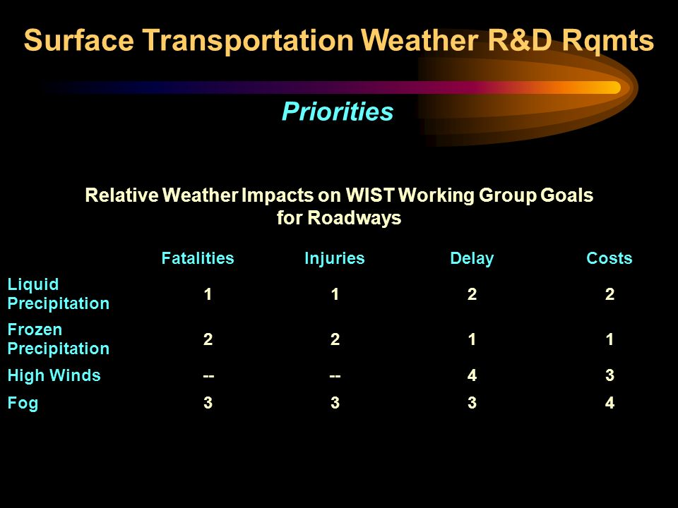 Relative Weather Impacts on WIST Working Group Goals for Roadways FatalitiesInjuriesDelayCosts Liquid Precipitation 1122 Frozen Precipitation 2211 High Winds-- 43 Fog3334 Surface Transportation Weather R&D Rqmts Priorities