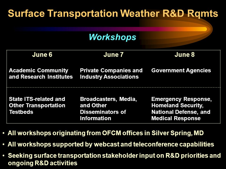 June 6June 7June 8 Academic Community and Research Institutes Private Companies and Industry Associations Government Agencies State ITS-related and Other Transportation Testbeds Broadcasters, Media, and Other Disseminators of Information Emergency Response, Homeland Security, National Defense, and Medical Response All workshops originating from OFCM offices in Silver Spring, MD All workshops supported by webcast and teleconference capabilities Seeking surface transportation stakeholder input on R&D priorities and ongoing R&D activities Surface Transportation Weather R&D Rqmts Workshops
