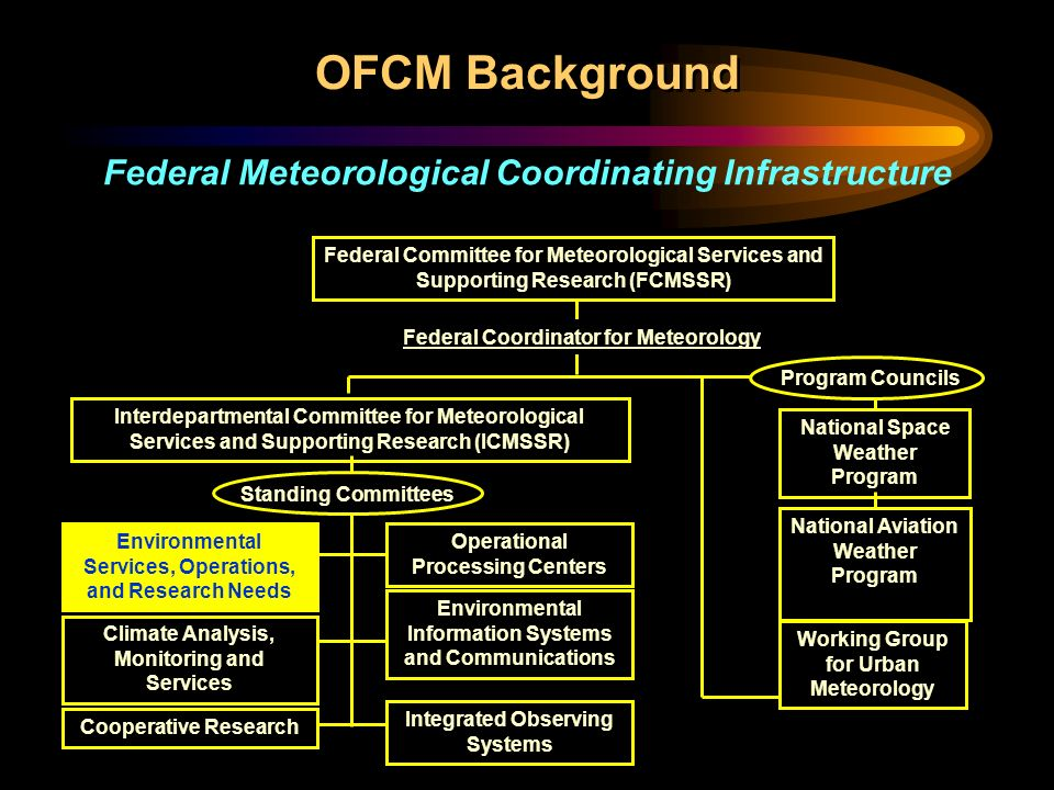 OFCM Background Federal Committee for Meteorological Services and Supporting Research (FCMSSR) Interdepartmental Committee for Meteorological Services and Supporting Research (ICMSSR) Federal Coordinator for Meteorology Standing Committees Program Councils National Space Weather Program National Aviation Weather Program Environmental Services, Operations, and Research Needs Operational Processing Centers Environmental Information Systems and Communications Integrated Observing Systems Climate Analysis, Monitoring and Services Cooperative Research Working Group for Urban Meteorology Federal Meteorological Coordinating Infrastructure