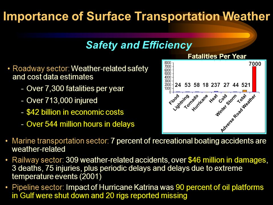 Roadway sector: Weather-related safety and cost data estimates - Over 7,300 fatalities per year - Over 713,000 injured - $42 billion in economic costs - Over 544 million hours in delays Marine transportation sector: 7 percent of recreational boating accidents are weather-related Railway sector: 309 weather-related accidents, over $46 million in damages, 3 deaths, 75 injuries, plus periodic delays and delays due to extreme temperature events (2001) Pipeline sector: Impact of Hurricane Katrina was 90 percent of oil platforms in Gulf were shut down and 20 rigs reported missing Safety and Efficiency Importance of Surface Transportation Weather Fatalities Per Year FloodLightningTornadoHurricaneHeatColdWinter StormTotalAdverse Road Weather