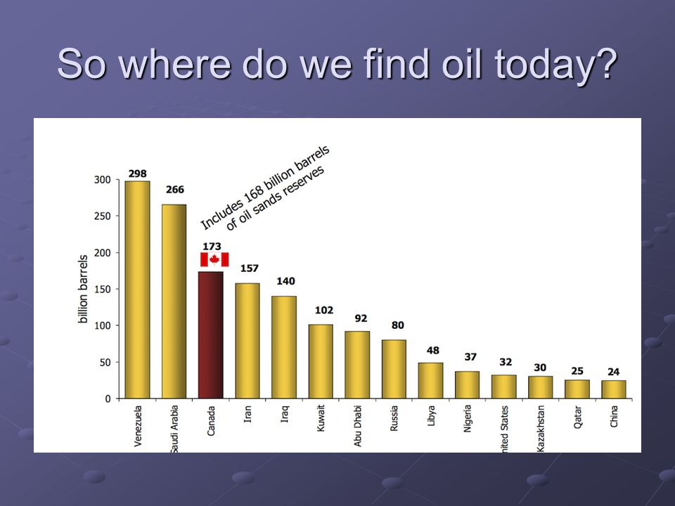 So where do we find oil today