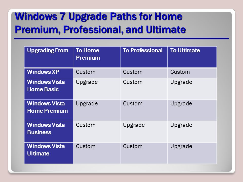 upgrade from windows 7 pro to ultimate