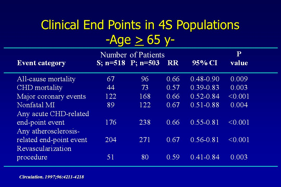 Clinical End Points in 4S Populations -Age >  65 y- Circulation.