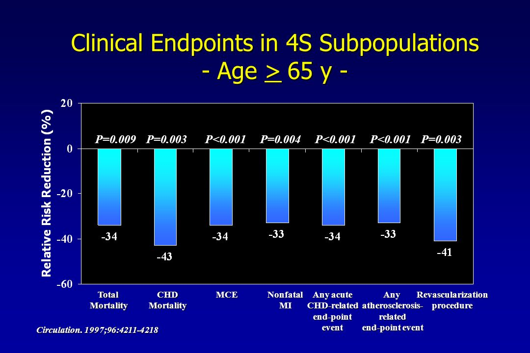 Clinical Endpoints in 4S Subpopulations - Age >  65 y - Circulation.