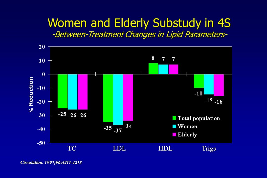 Women and Elderly Substudy in 4S -Between-Treatment Changes in Lipid Parameters- TCLDLHDLTrigs Circulation.