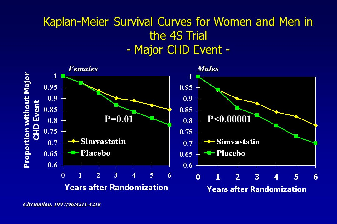 Kaplan-Meier Survival Curves for Women and Men in the 4S Trial - Major CHD Event - FemalesMales Circulation.