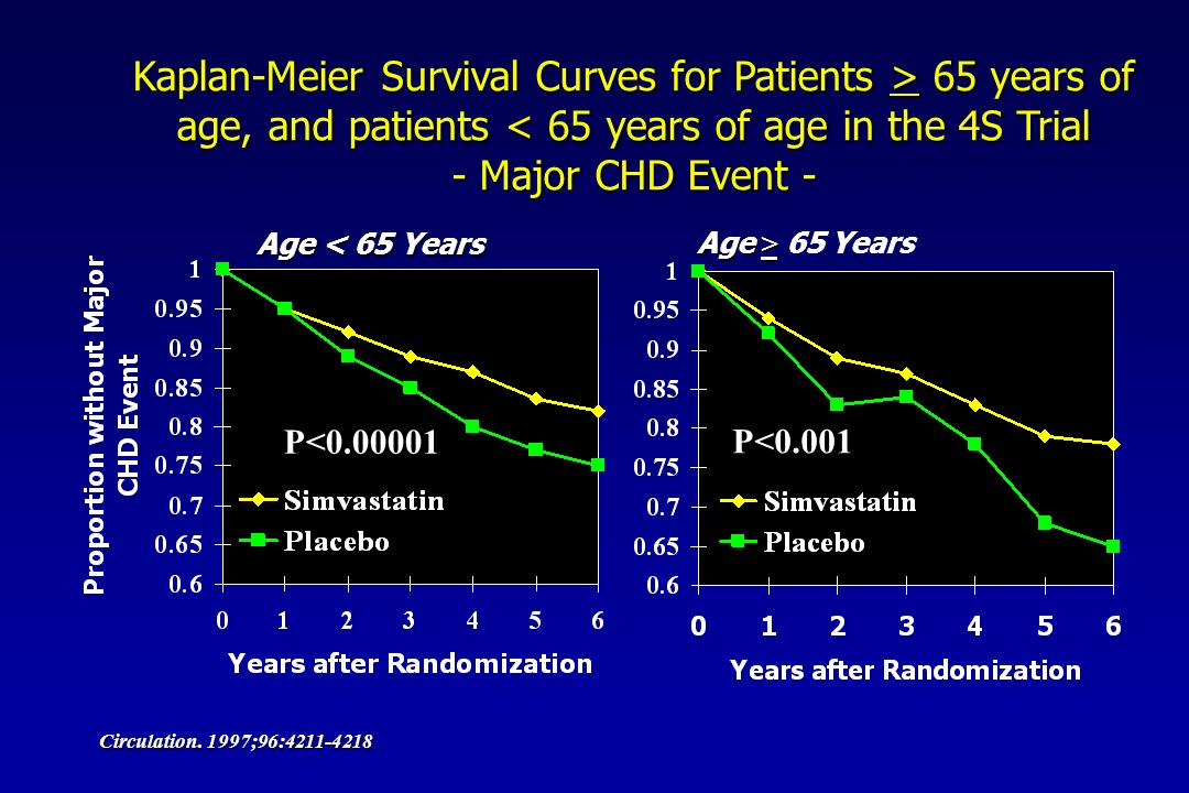 Kaplan-Meier Survival Curves for Patients > 65 years of age, and patients 65 years of age, and patients < 65 years of age in the 4S Trial - Major CHD Event - Age < 65 Years Age > Age >  65 Years Circulation.