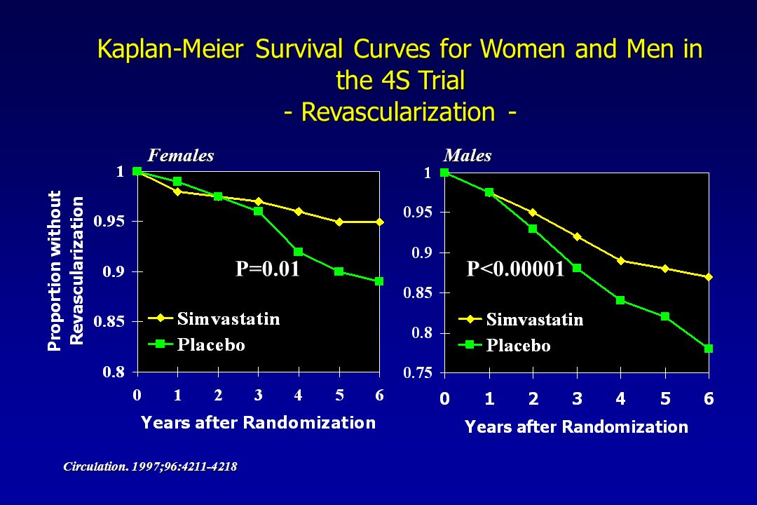 Kaplan-Meier Survival Curves for Women and Men in the 4S Trial - Revascularization - FemalesMales Circulation.