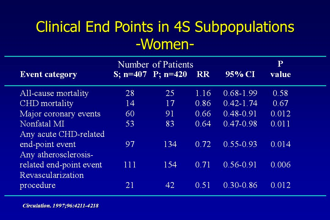 Clinical End Points in 4S Subpopulations -Women- Circulation. 1997;96: Number of Patients