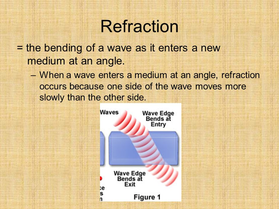 Refraction = the bending of a wave as it enters a new medium at an angle.
