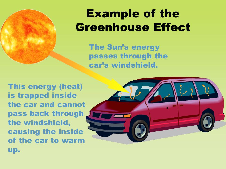 The Sun's energy passes through the car's windshield.