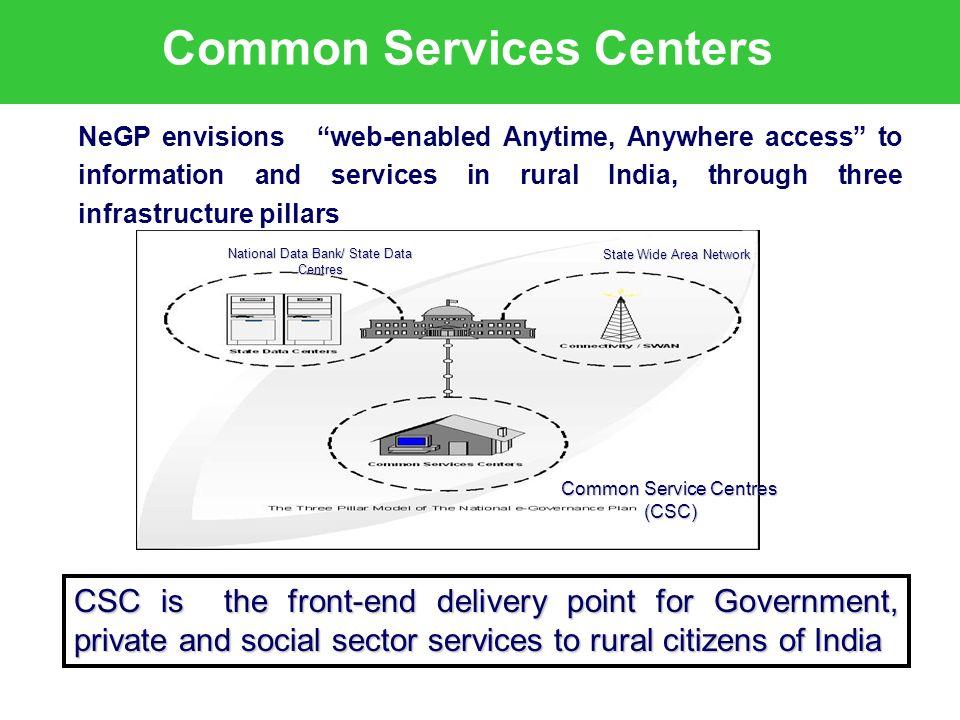 9 th APRIL 2013 CSC Scheme in MP Establishment of 9232 Common