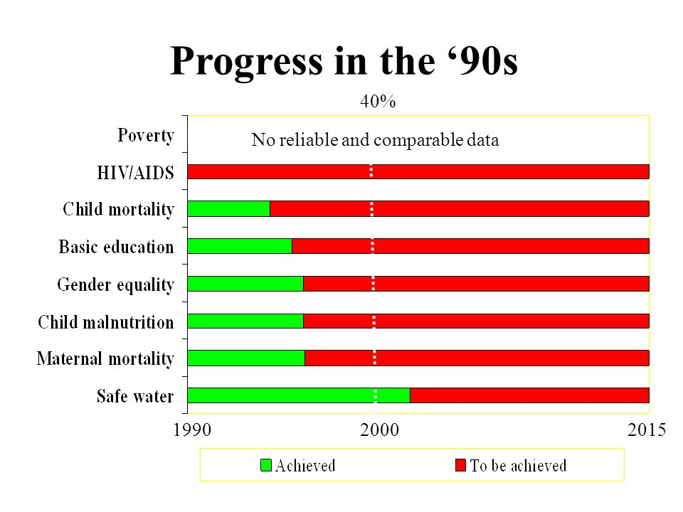 No reliable and comparable data Progress in the '90s 40%