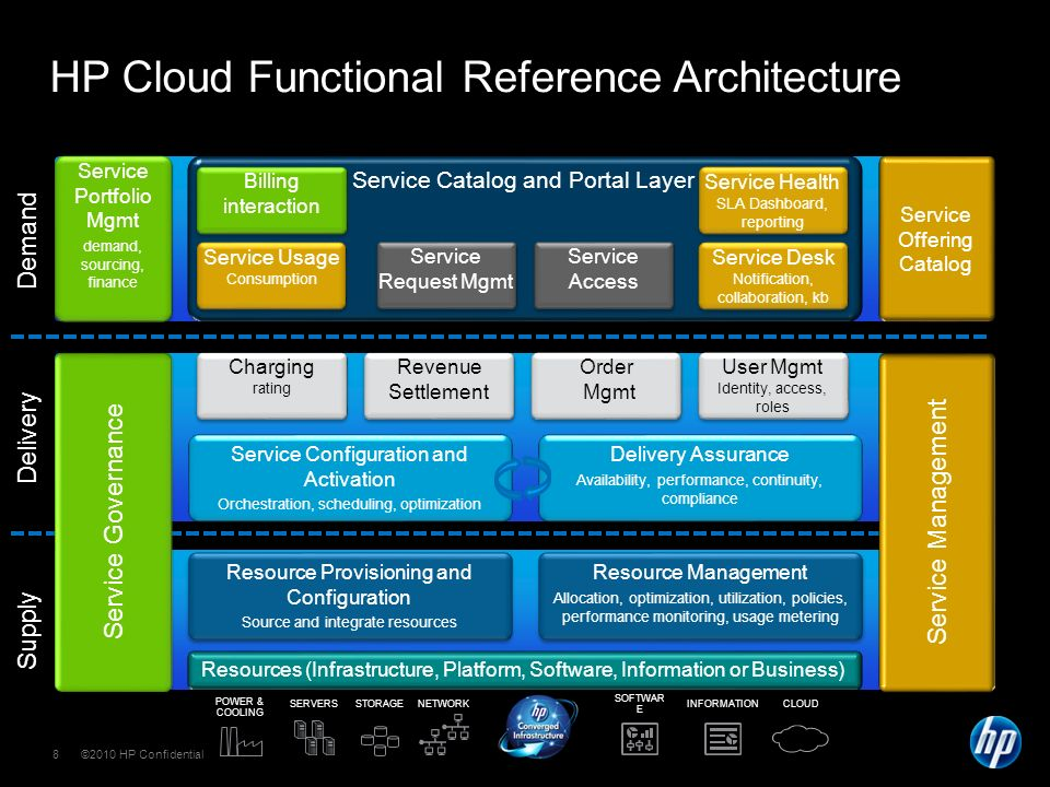 ©2010 HP Confidential8 Demand Delivery Supply HP Cloud Functional Reference Architecture NETWORK POWER & COOLING SOFTWAR E INFORMATIONCLOUDSTORAGESERVERS Resources (Infrastructure, Platform, Software, Information or Business) Resource Management Allocation, optimization, utilization, policies, performance monitoring, usage metering Resource Management Allocation, optimization, utilization, policies, performance monitoring, usage metering Resource Provisioning and Configuration Source and integrate resources Resource Provisioning and Configuration Source and integrate resources Service Configuration and Activation Orchestration, scheduling, optimization Delivery Assurance Availability, performance, continuity, compliance Service Portfolio Mgmt demand, sourcing, finance Service Portfolio Mgmt demand, sourcing, finance Service Offering Catalog Service Catalog and Portal Layer Service Request Mgmt Charging rating Charging rating Revenue Settlement Order Mgmt Order Mgmt Billing interaction Billing interaction User Mgmt Identity, access, roles User Mgmt Identity, access, roles Service Usage Consumption Service Usage Consumption Service Health SLA Dashboard, reporting Service Health SLA Dashboard, reporting Service Desk Notification, collaboration, kb Service Desk Notification, collaboration, kb Service Management Service Governance Service Access Service Access