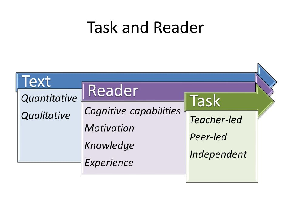 Task and Reader Text Quantitative Qualitative Reader Cognitive capabilities Motivation Knowledge Experience Task Teacher-led Peer-led Independent