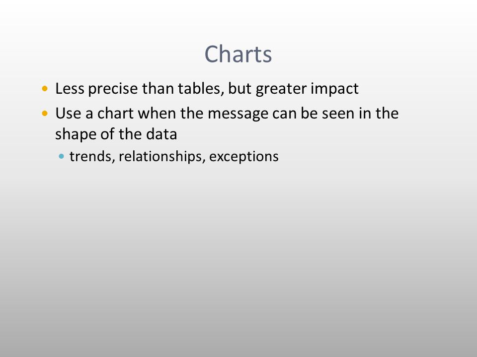 Charts Less precise than tables, but greater impact Use a chart when the message can be seen in the shape of the data trends, relationships, exceptions