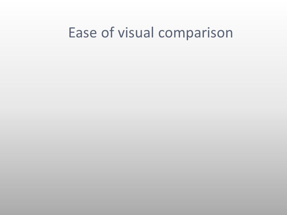 Ease of visual comparison