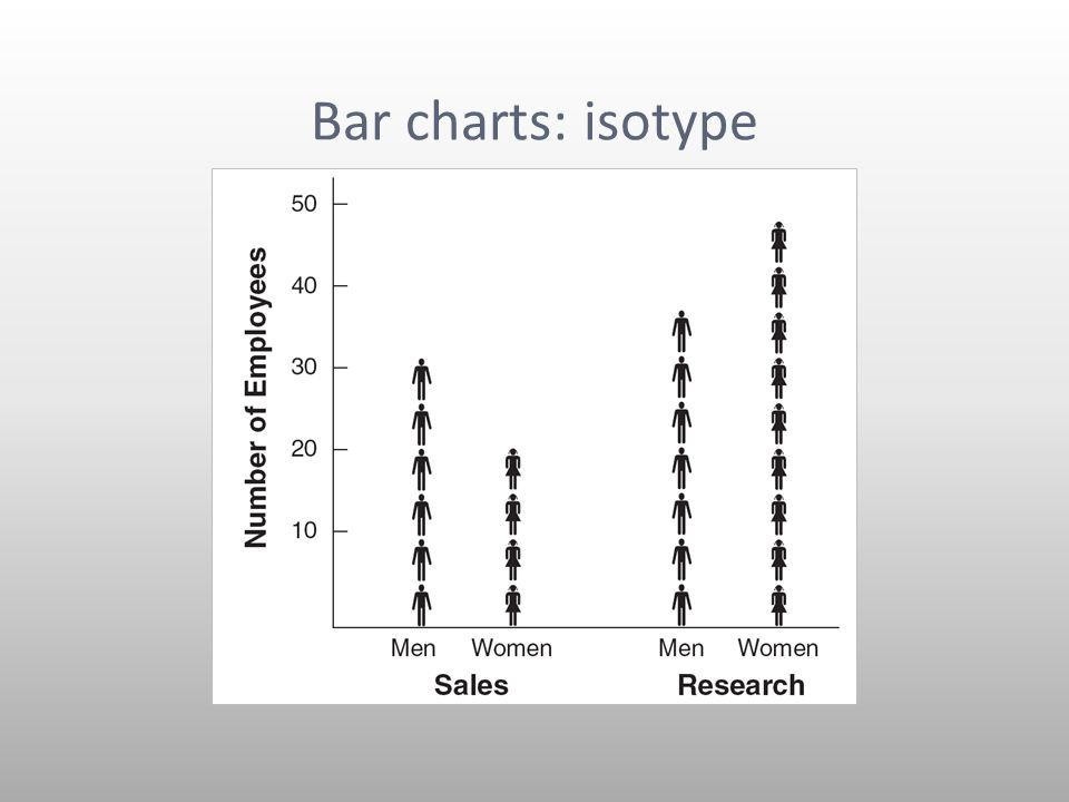 Bar charts: isotype